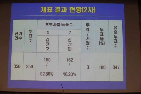 제 36대 향군회장으로 김진호 전 합참의장이 선출됐다. 김 신임 회장은기호 7번 신상태 후보(에비역 육군 대위)를 23표 차로 눌렀다. 김상선 기자