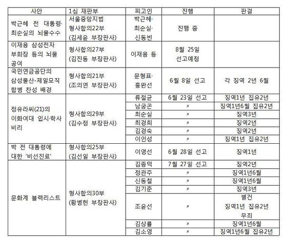 ◇ 국정농단 재판들 진행 상황(2017년 8월 17일 현재)