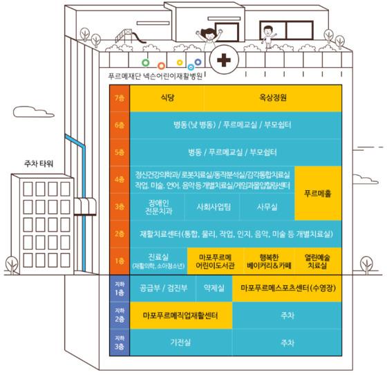 서울 마포구 상암동의 넥슨어린이재활병원은 지역 주민들과 공유하는 공간이 많다. 주황색으로 표시된 곳이 지하 3층, 지상 7층의 건물에서 마포구민들에게 개방한 장소다. [사진 넥슨어린이재활병원]