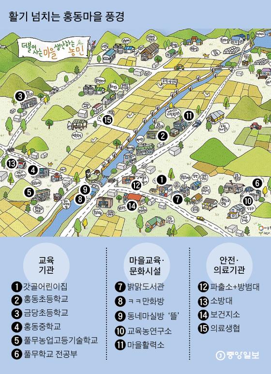 홍동마을 그림 지도. 그래픽=김영옥 기자 yesok@joongang.co.kr