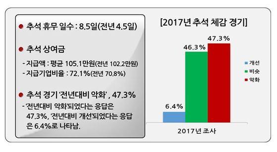 자료:한국경영자총협회