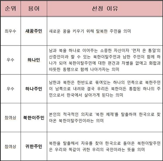 서울시가 실시한 북한이탈주민 대체명 공모에서 선정된 용어의 제안 이유. [사진 서울시]