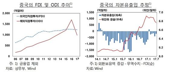 중국의 외국인직접투자와 해외직접투자 추이. 자료: 한국은행