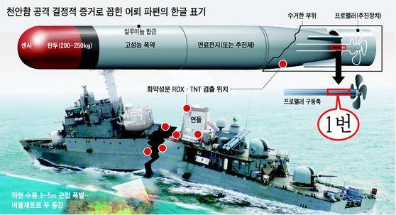 천안함을 공격한 북한 중어뢰는 폭발 장약 무게만 250㎏ 수준이라 파괴력이 크다. [사진 중앙포토]