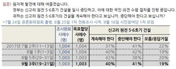 한국갤럽의 4차례 여론조사 결과.