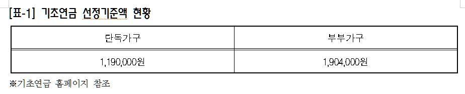 기초연금 소득인정액 기준