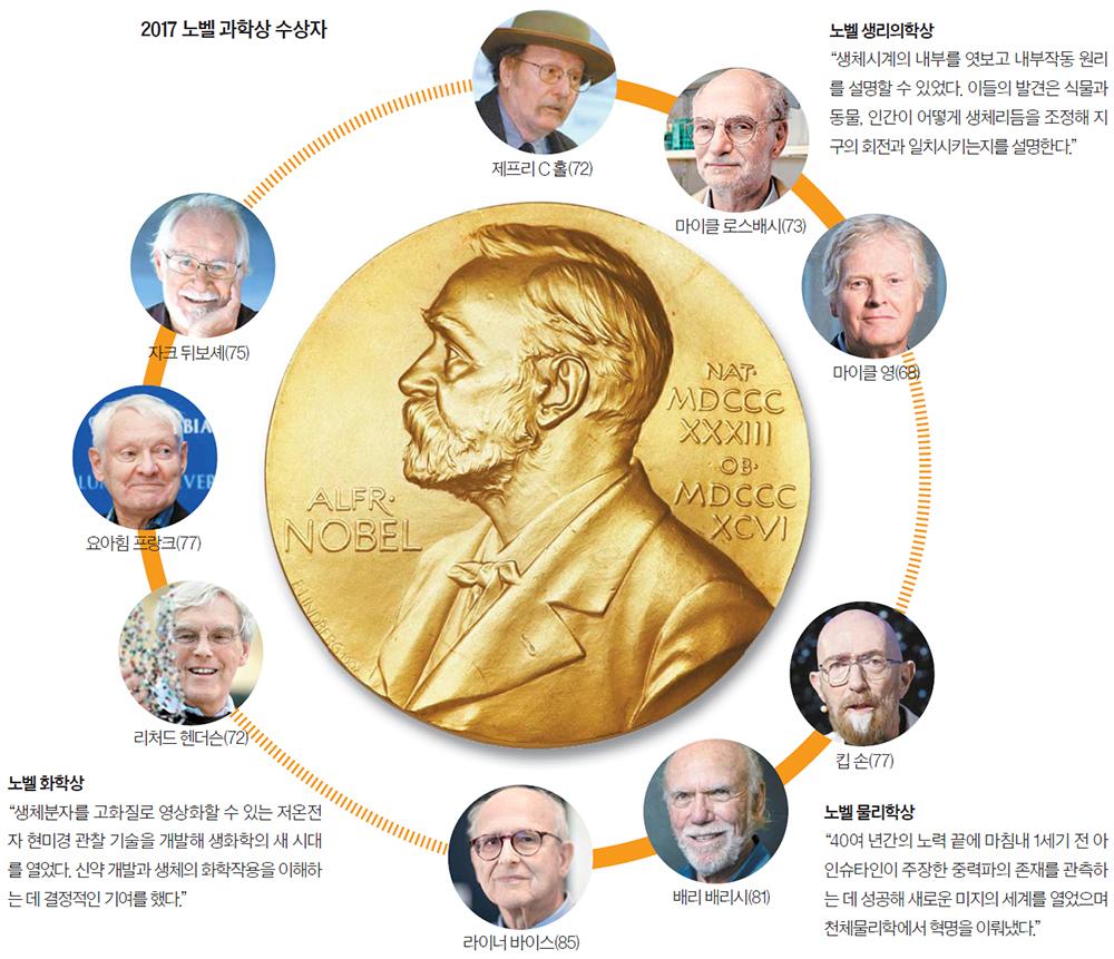 2017 노벨 과학상 수상자