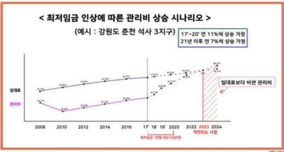 자료:김현아 의원실