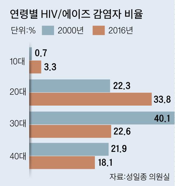 연령별 에이즈 감염자 비율