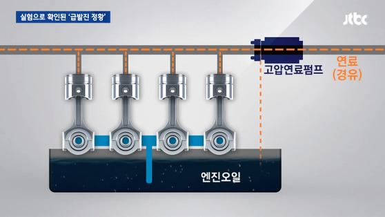 연구팀이 지적한 문제의 고압연료펌프. [사진 JTBC 방송화면]