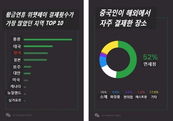 황금연휴 위챗페이 결제횟수가 가장 많았던 지역에 한국이 3위로 꼽혔다. [사진 위챗]