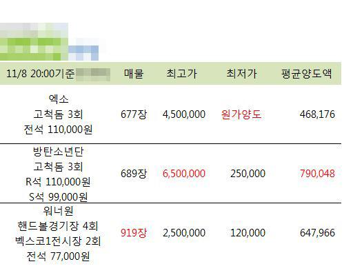 온라인커뮤니티에 공유되고 있는 한 티켓 판매 사이트의 티켓 가격 상황