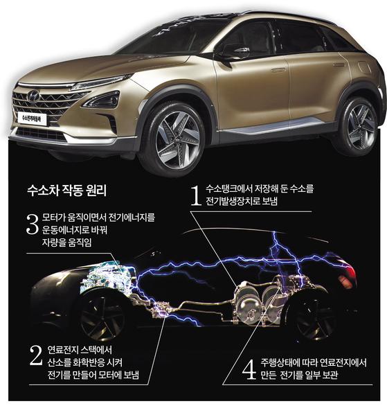 수소차는 수소와 산소를 반응시켜 전기를 만든다. 현대차가 내년 시판하는 차세대 수소차.  [사진 현대차]