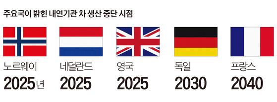 내연기관차 생산 중단 주요국