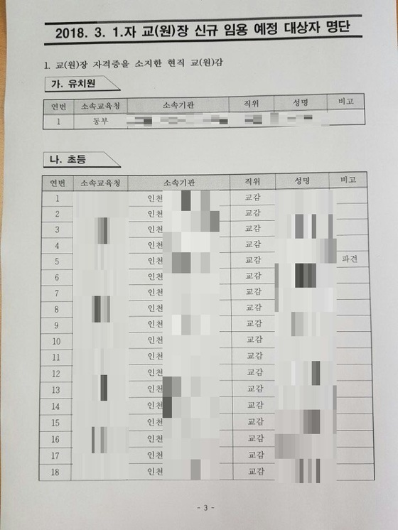 여교사에게 활을 쏜 A교감이 내년 3월 1일자 승진대상자 중 18번째에 이름이 올려져 있다. 내년 초 교장의 빈자리가 생길 경우 순번대로 채워지는데 A교감은 18번째 대상자라는 의미다. [사진 독자제공]