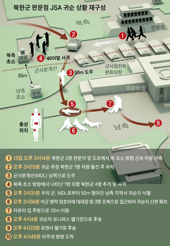북한 판문점 귀순 상황 재구성