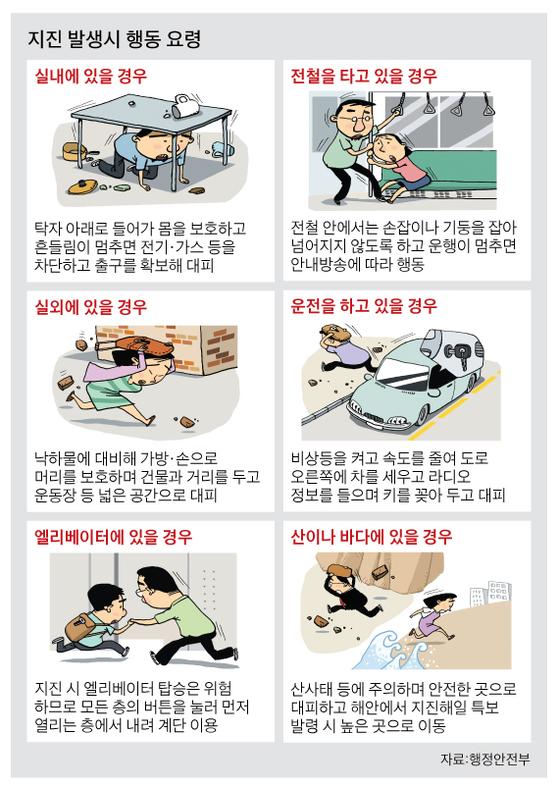 지진 발생시 행동 요령. [그래픽=박춘환, 김회룡 기자]