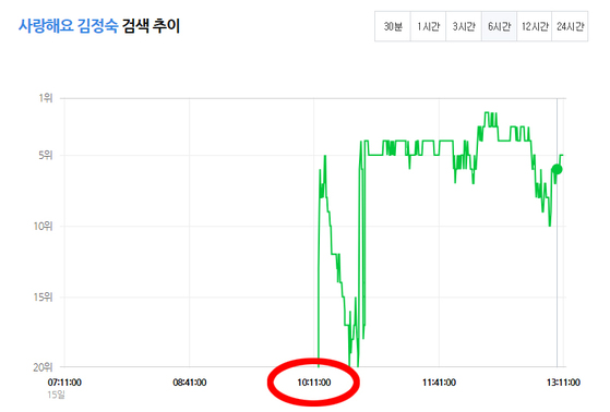 15일 '사랑해요 김정숙' 문구는 10시 이후 검색이 활발히 이루어 졌다. [사진 네이버 캡처]