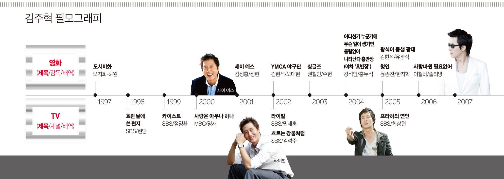 김주혁 필모그래피 (상)