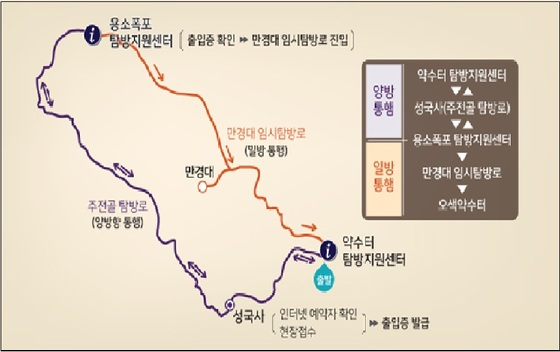 설악산 만경대에서 탐방예약제가 운영되면서 만경대 구간은 한쪽 방향으로만 걸을 수 있도록 했다. [자료 국립공원관리공단]
