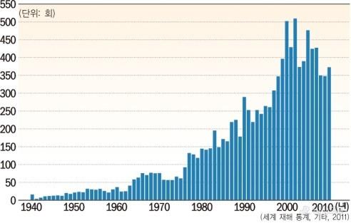 전 세계적으로 발생하는 자연재해의 발생률이 갈수록 높아지고 있다. [비상학습백과]