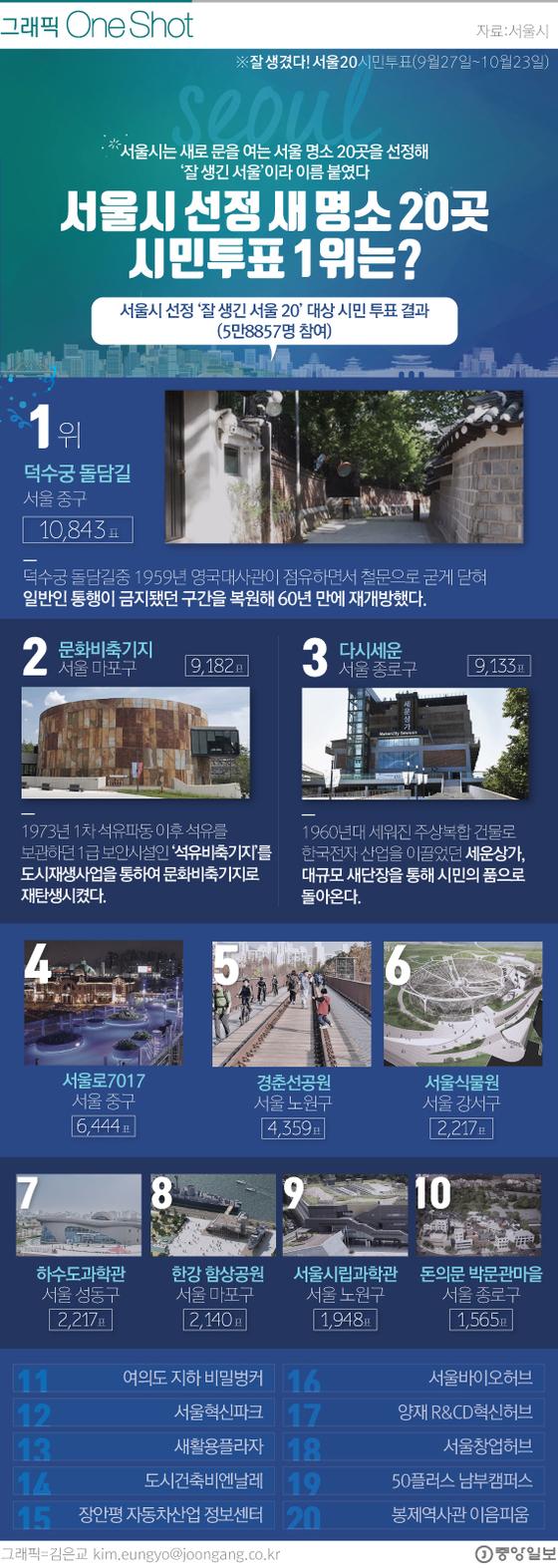 [ONE SHOT] 서울시 선정 '새명소 20곳'…시민투표 1위는 이곳