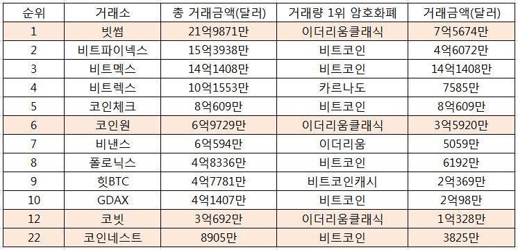 *28일(24시간) 거래금액 기준. 색깔 표시가 한국 거래소. 출처: 코인마켓캡