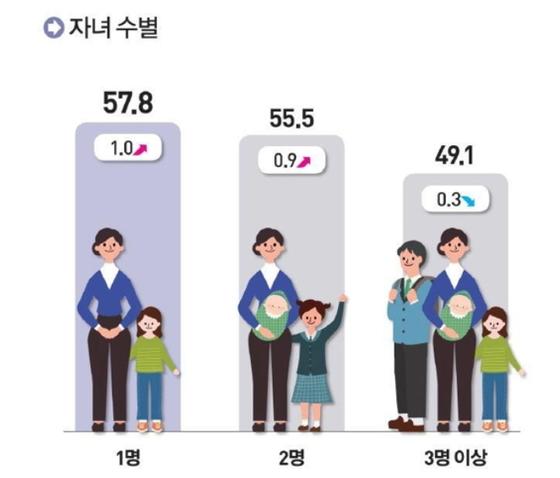 [통계청]