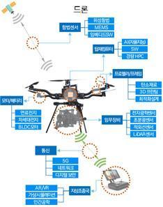 자율주행 드론 개발에 필요한 핵심 기술들