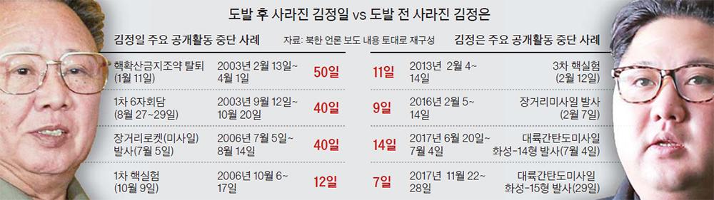 김정일 vs 김정은