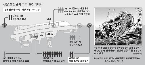 인천 영흥도 낚싯배 추돌사고 구조상황. [중앙포토]