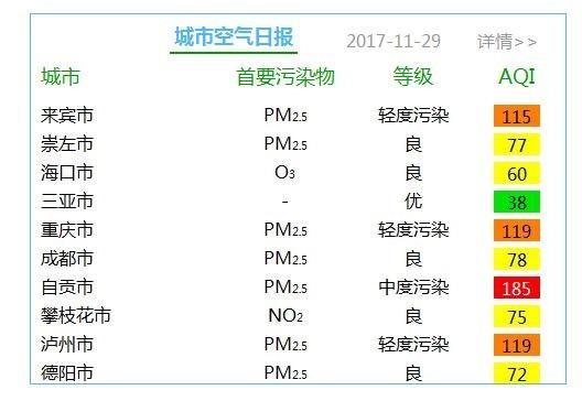 지난 11월 29일을 기준으로 한 중국 환경모니터링 센터의 대기질 캡처. 산야시처럼 우수한 지역도 있지만 일부 도시들은 수치가 185까지 달하는 등 큰 격차를 보이고 있다. [사진 중국 환경모니터링 센터]