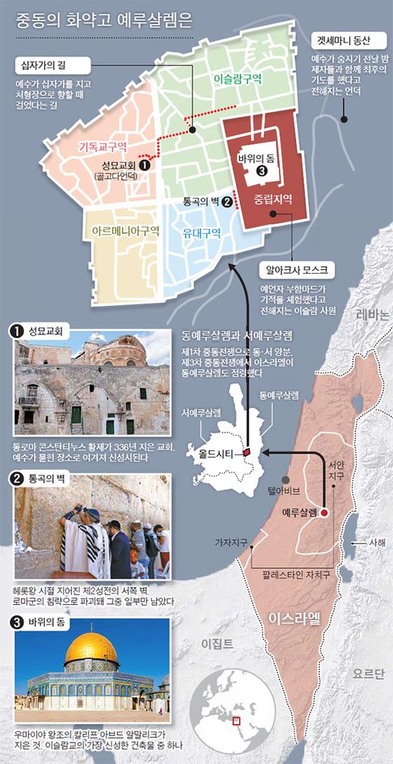 중동의 화약고 예루살렘