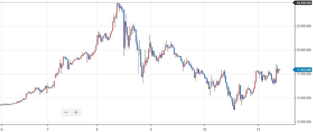 비트코인 가격. 출처: 업비트