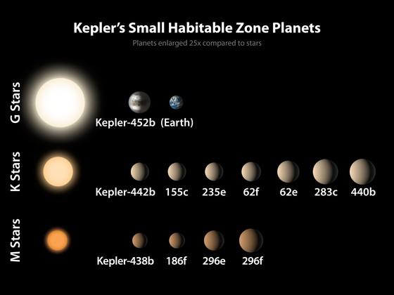 생명이 존재할 가능성이 있는 것으로 여겨지는 외계 행성들. 생명이 존재하는 행성을 찾겠다는 미 우주항공국의 케플러 프로젝트에 따라 케플러 우주 망원경이 발견한 것들이다. 왼쪽에 표시된 별 주변을 도는 행성은 25배로 확대한 크기다. 오른쪽 위에 있는 지구와 크기를 비교할 수 있다.