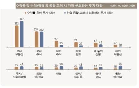 자료:'2017 한국 부자보고서'(KB금융지주 경영연구소)