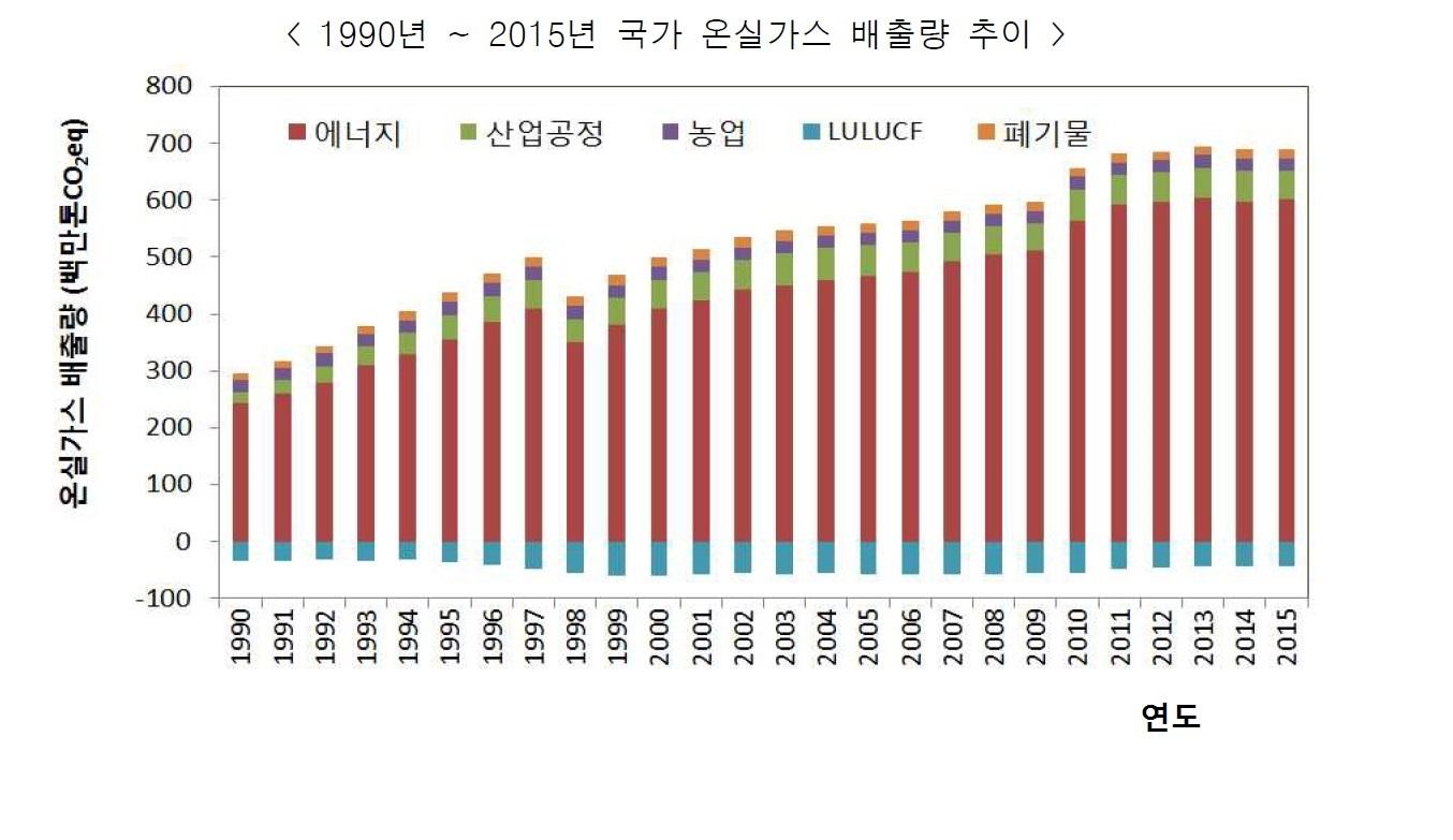 *LULUCF(Land Use, Land Use Change and Forest)는 토지이용과 토지이용 변화 및 임업분야 [자료:온실가스종합정보센터[