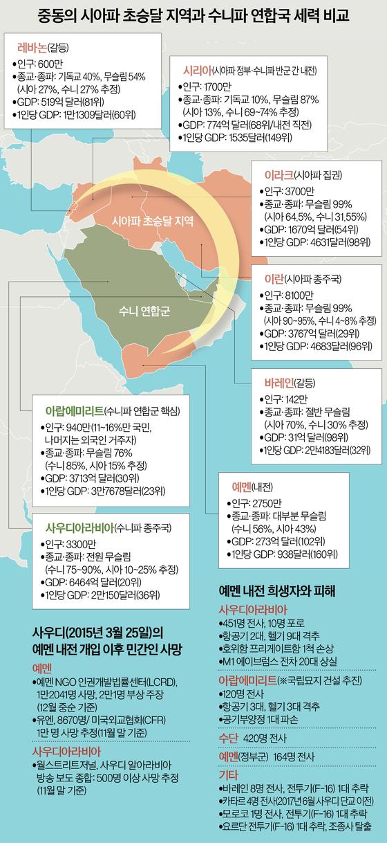 중동 시아파 초승달 지역과 수니파 연합국 세력 비교
