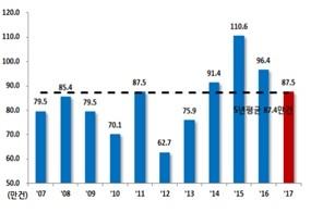 주택매매거래량(지난해는 11월까지)