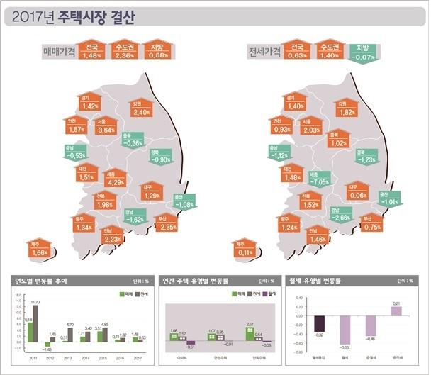 자료: 한국감정원