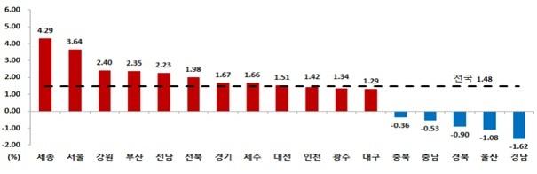 지난해 지역별 집값 변동률