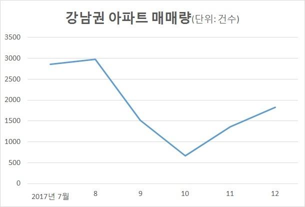자료: 서울시 국토교통부