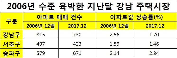 자료: 한국감정원 국토부