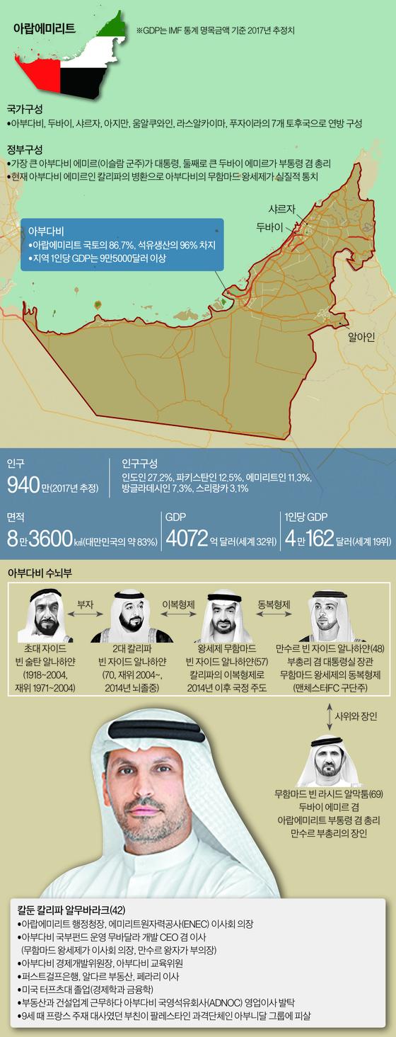 아랍에미리트