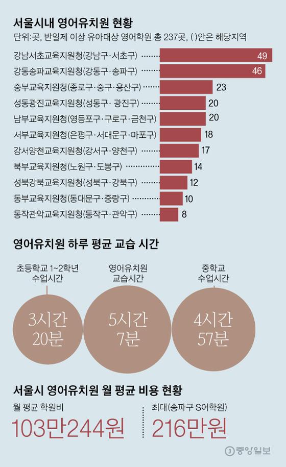 자료=사교육걱정없는세상 그래픽=김영옥 기자 yesok@joongang.co.kr