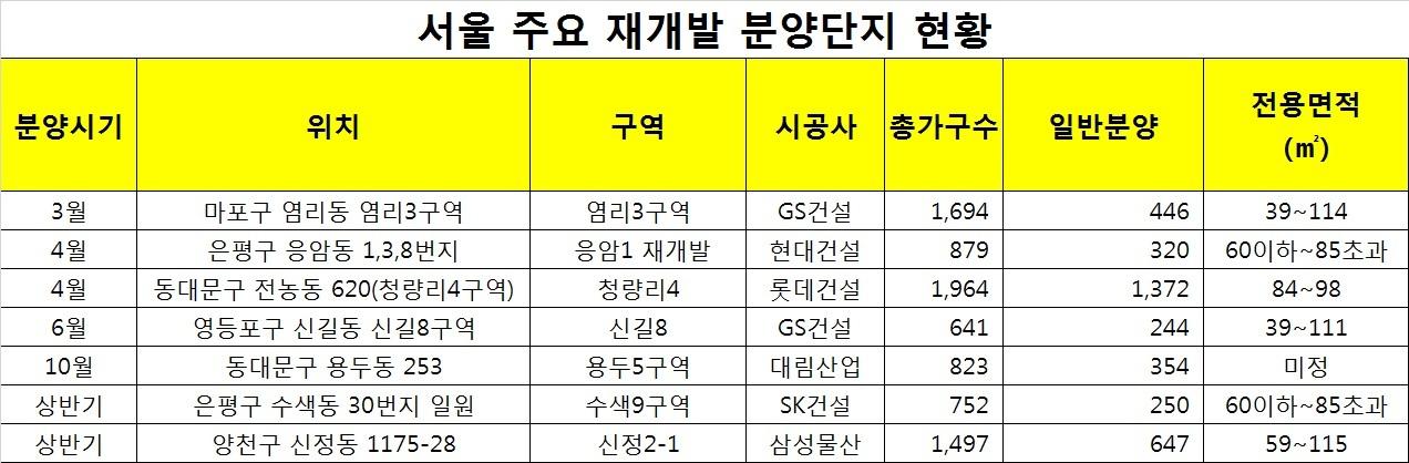 자료: 부동산인포