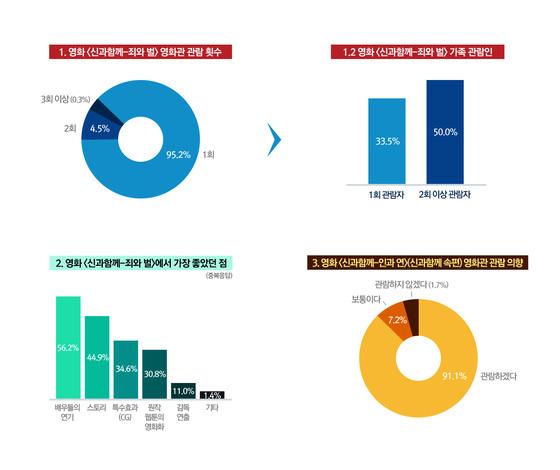 여론 조사 전문 기관 엠브레인이 1월 5일~7일 설문조사한 '신과함께' 관객 분석. [사진=롯데엔터테인먼트]
