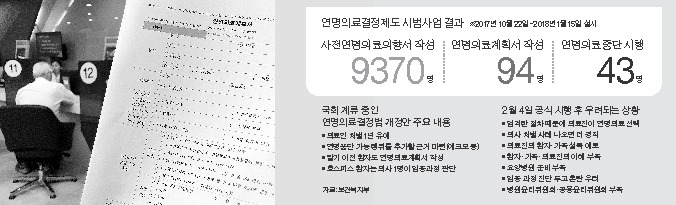 지난해 10월22일~올 1월 15일 연명의료결정 제도 시범사업에서 43명이 존엄사를 선택했다.