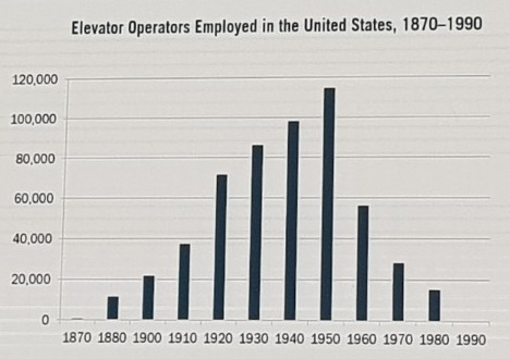 점진적으로 숫자가 증가하던 엘리베이터 도우미는 1950년대 정점을 찍더니 1960년대 반토막이 난 후 갑자기 사라졌다. [ITIF]