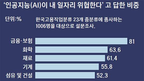 자료:한국고용정보원